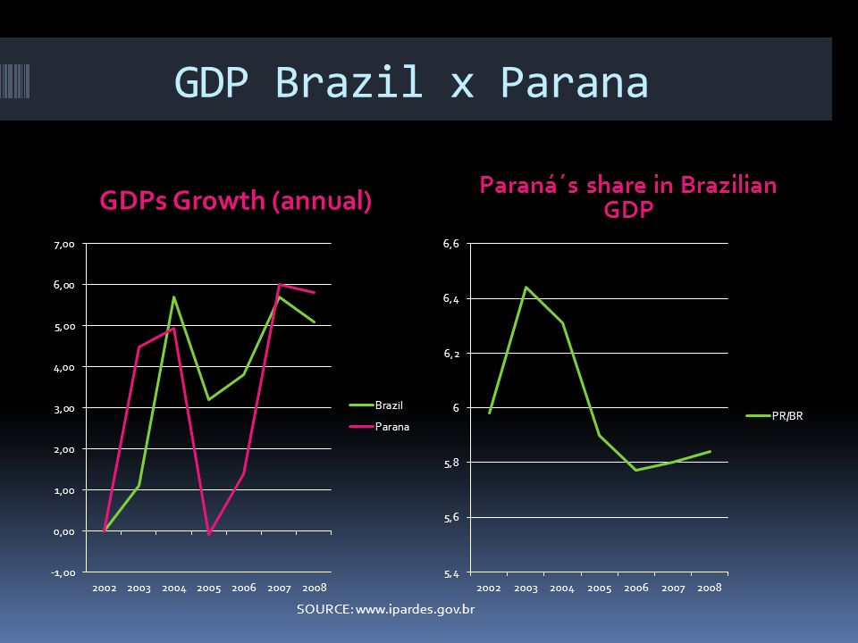 GDP Brazil x Parana GDPs Growth (annual) Paraná´s share in Brazilian GDP SOURCE: www.ipardes.gov.br