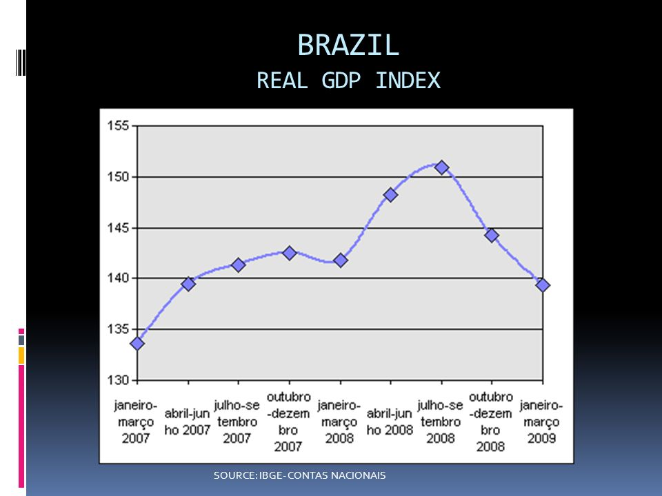 BRAZIL REAL GDP INDEX SOURCE: IBGE- CONTAS NACIONAIS