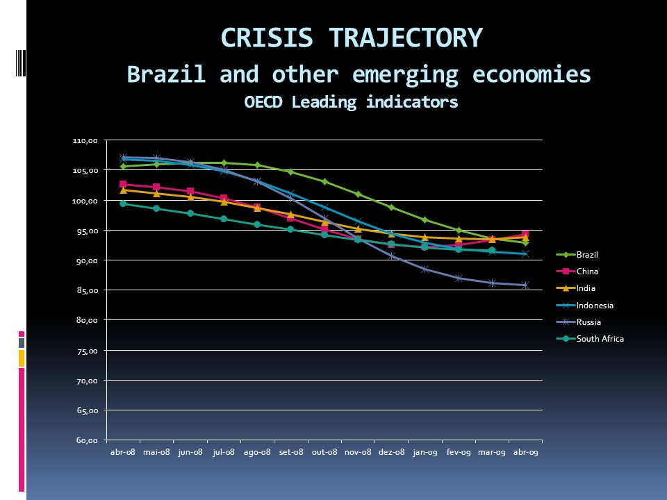 CRISIS TRAJECTORY Brazil and other emerging economies OECD Leading indicators