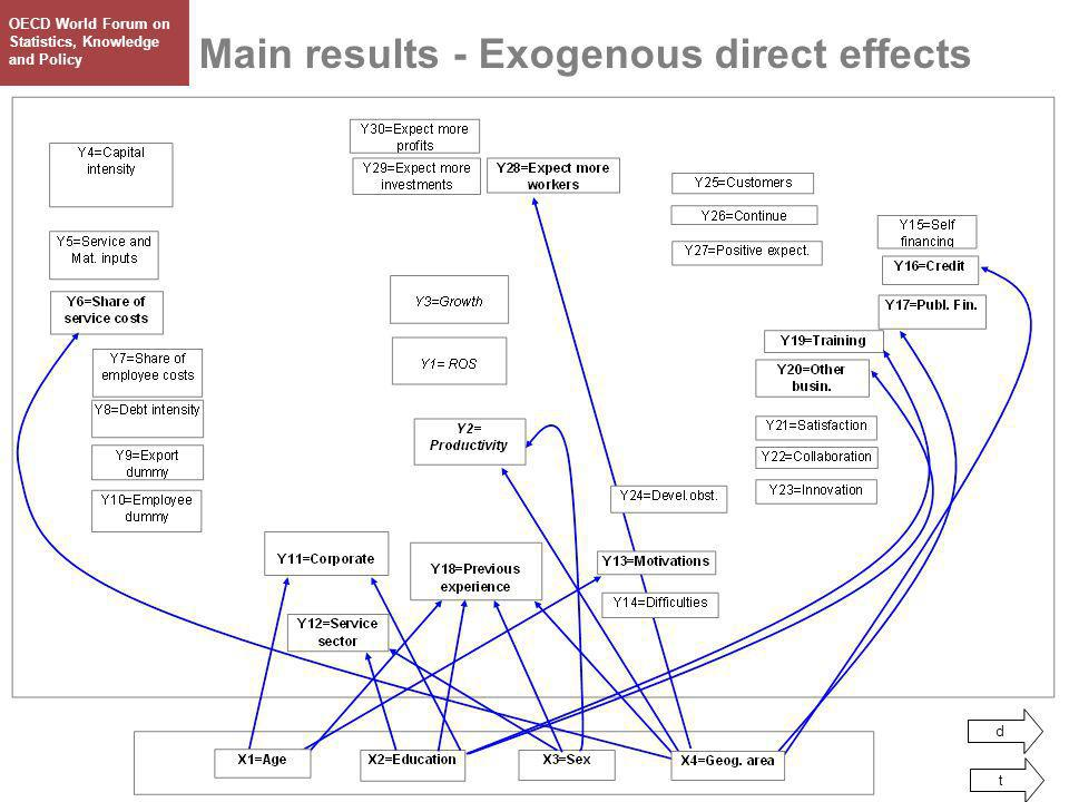 ISC Paris, 11 June 2007 Main results - Exogenous direct effects d t OECD World Forum on Statistics, Knowledge and Policy