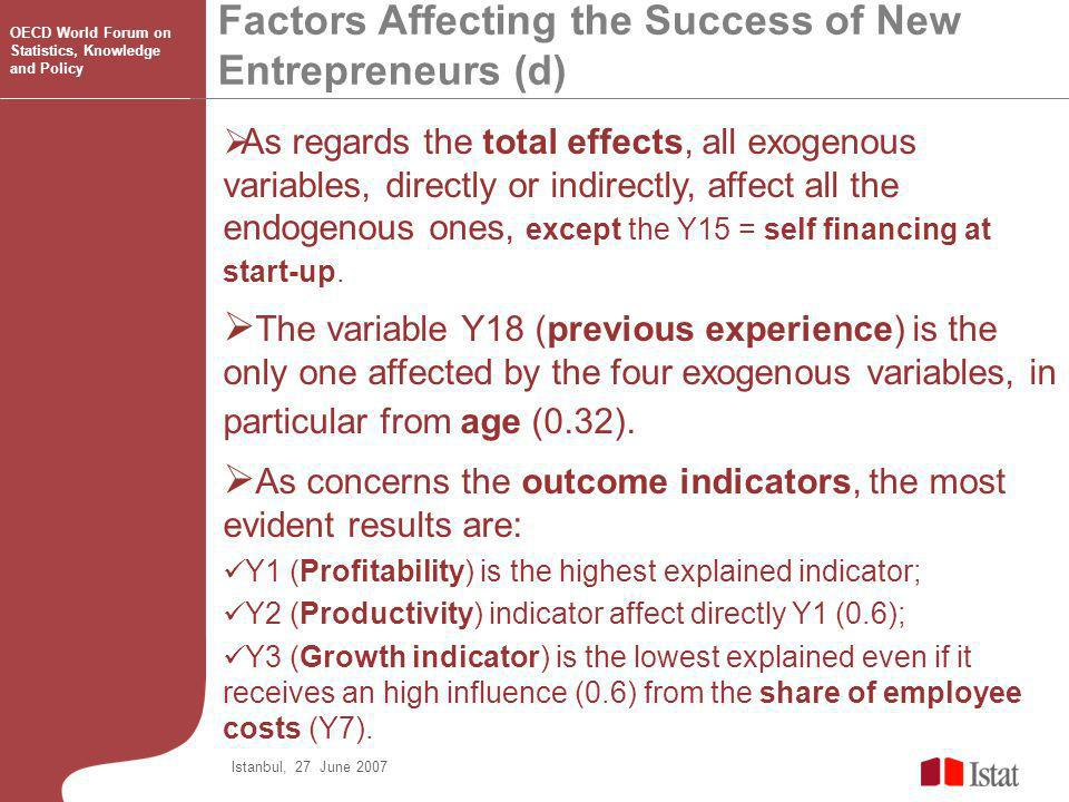 Factors Affecting the Success of New Entrepreneurs (d) Istanbul, 27 June 2007 OECD World Forum on Statistics, Knowledge and Policy As regards the total effects, all exogenous variables, directly or indirectly, affect all the endogenous ones, except the Y15 = self financing at start-up.