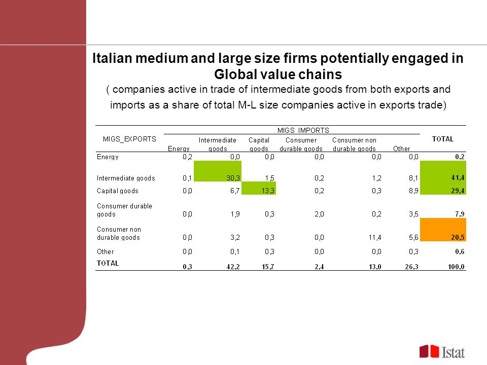 Italian medium and large size firms potentially engaged in Global value chains ( companies active in trade of intermediate goods from both exports and