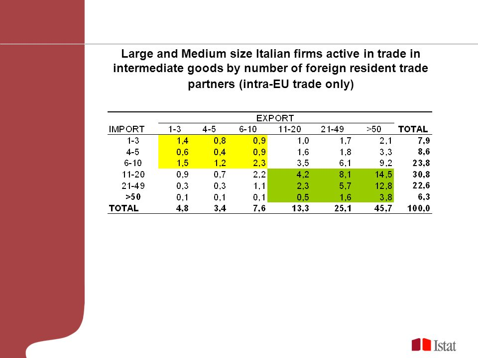 Large and Medium size Italian firms active in trade in intermediate goods by number of foreign resident trade partners (intra-EU trade only)