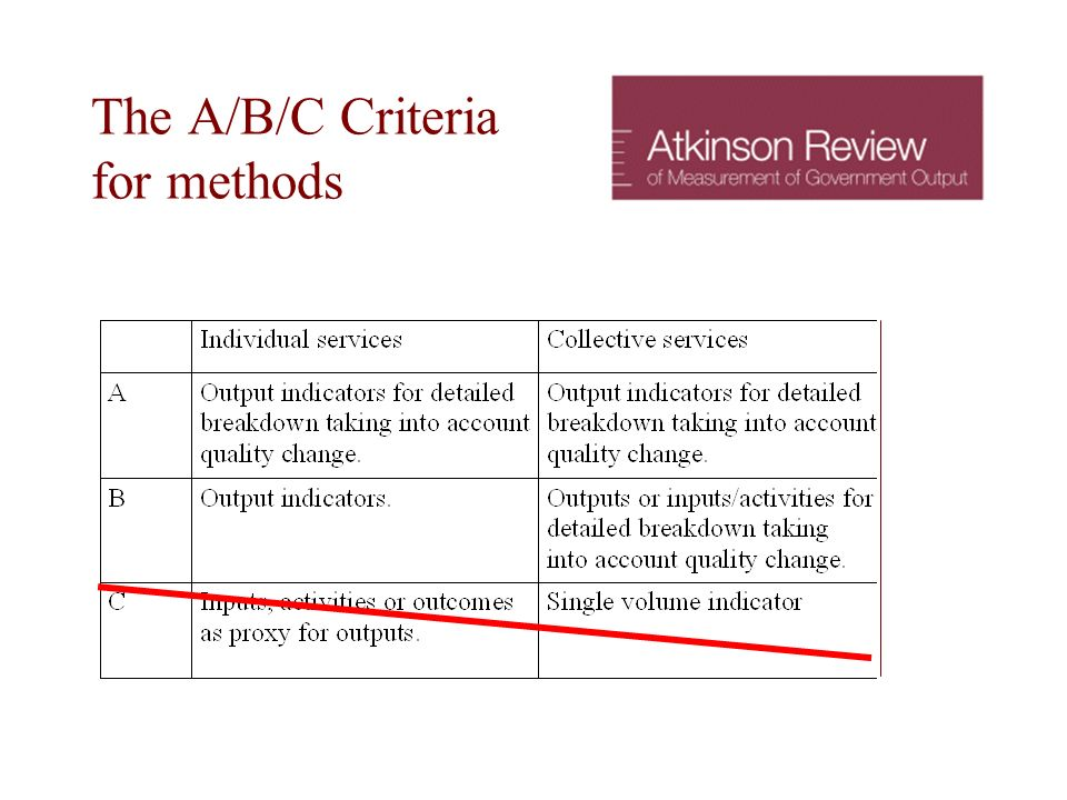 The A/B/C Criteria for methods