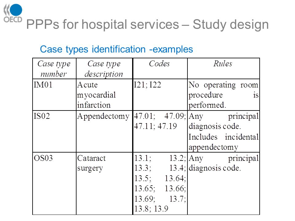 PPPs for hospital services – Study design Case types identification -examples