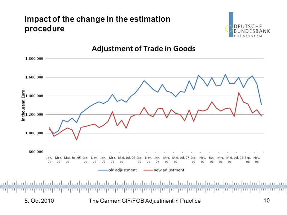 5. Oct 2010The German CIF/FOB Adjustment in Practice 10 Impact of the change in the estimation procedure