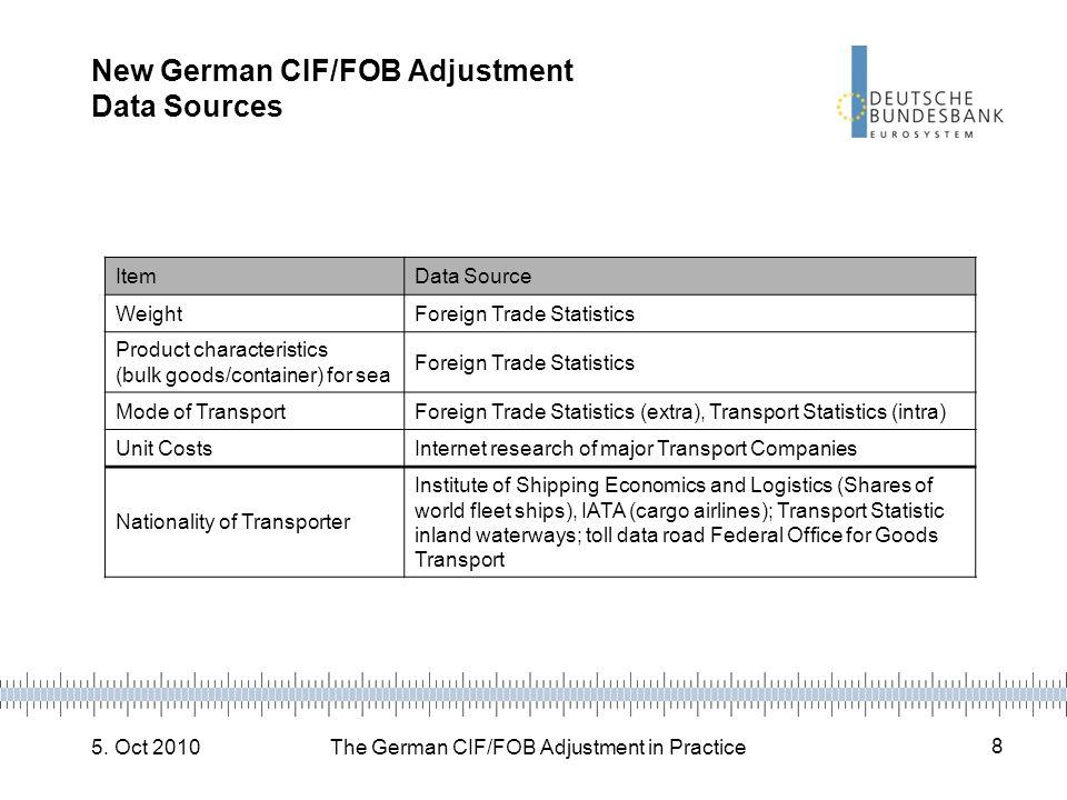 5. Oct 2010The German CIF/FOB Adjustment in Practice 8 New German CIF/FOB Adjustment Data Sources ItemData Source WeightForeign Trade Statistics Produ