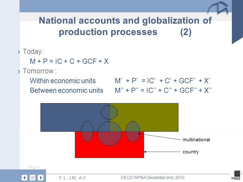 Page 11 F. L., J.M., A.V. OECD WPNA December 2nd, 2010 Today: M + P = IC + C + GCF + X Tomorrow : Within economic unitsM + P = IC + C + GCF + X Betwee