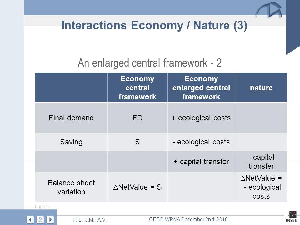 Page 14 F. L., J.M., A.V. OECD WPNA December 2nd, 2010 An enlarged central framework - 2 Economy central framework Economy enlarged central framework