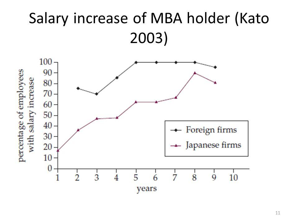 Salary increase of MBA holder (Kato 2003) 11