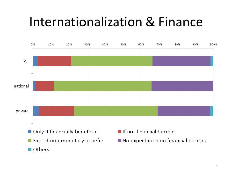 Internationalization & Finance 9