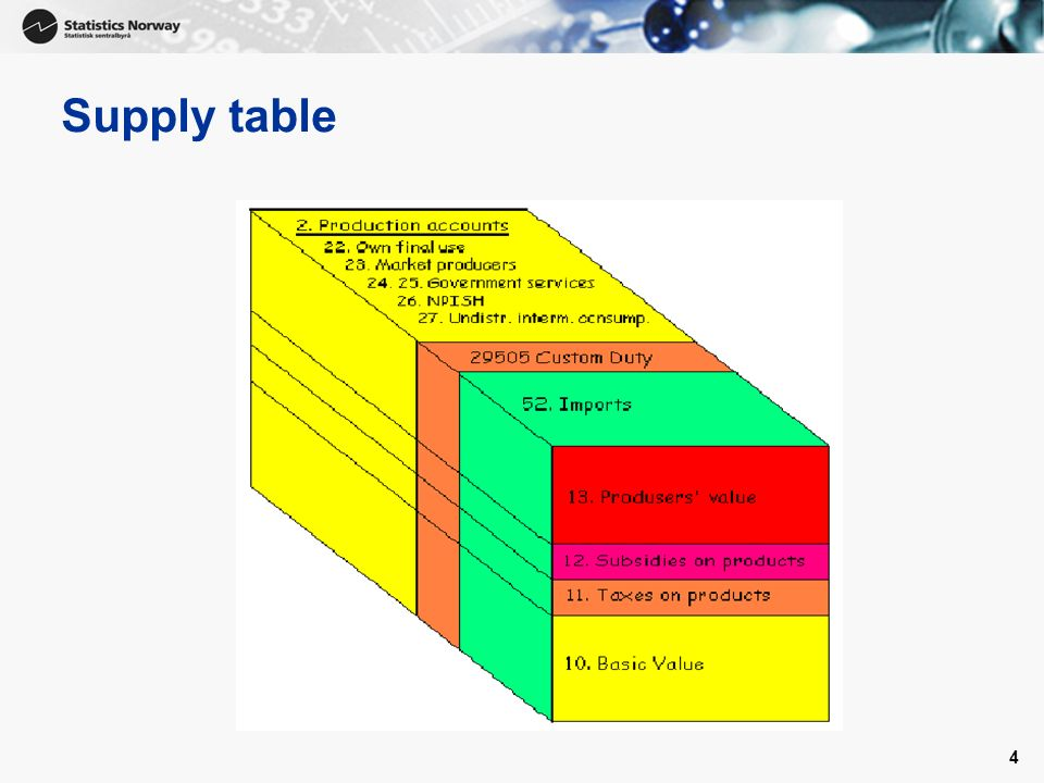 4 Supply table