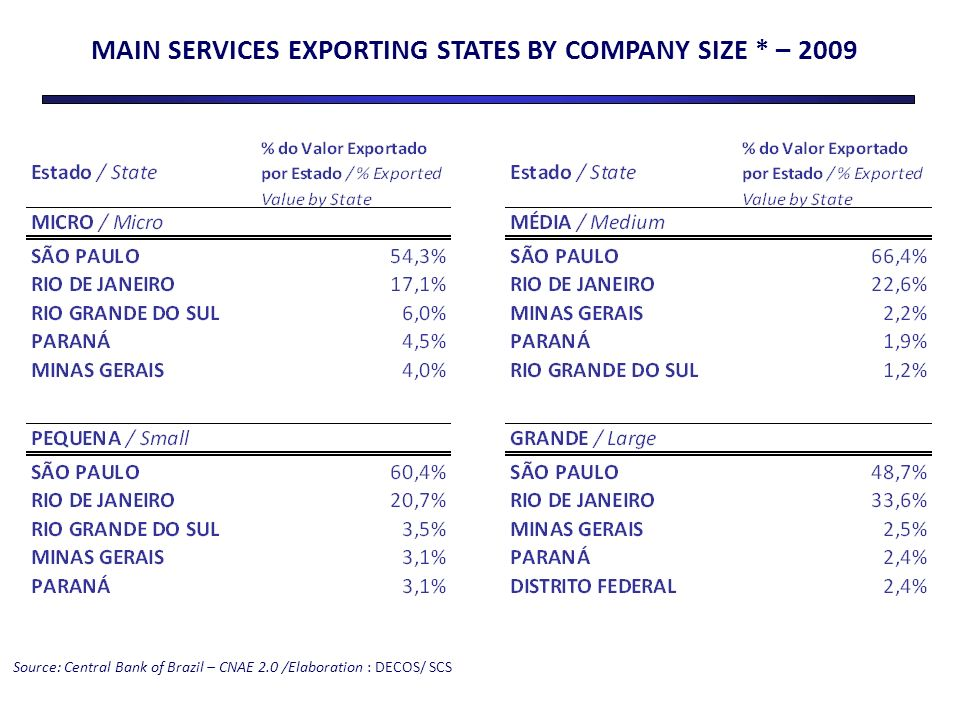 MAIN SERVICES EXPORTING STATES BY COMPANY SIZE * – 2009 Source: Central Bank of Brazil – CNAE 2.0 /Elaboration : DECOS/ SCS