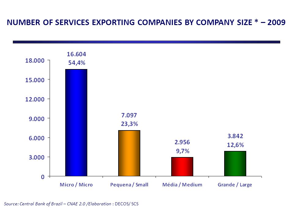 NUMBER OF SERVICES EXPORTING COMPANIES BY COMPANY SIZE * – 2009 Source: Central Bank of Brazil – CNAE 2.0 /Elaboration : DECOS/ SCS