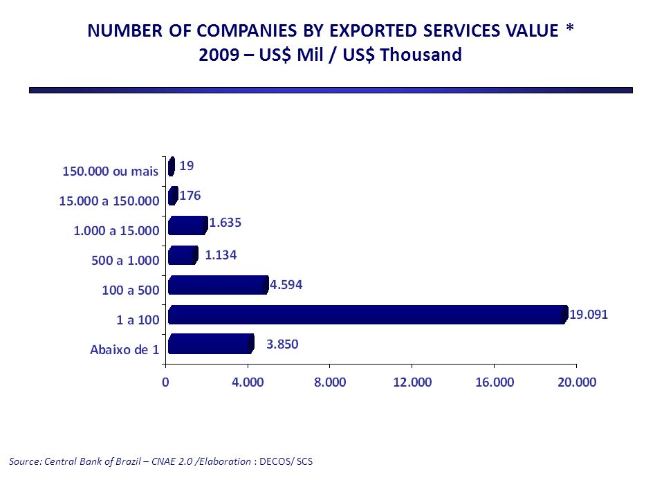 NUMBER OF COMPANIES BY EXPORTED SERVICES VALUE * 2009 – US$ Mil / US$ Thousand Source: Central Bank of Brazil – CNAE 2.0 /Elaboration : DECOS/ SCS