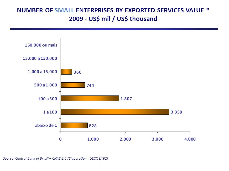 Source: Central Bank of Brazil – CNAE 2.0 /Elaboration : DECOS/ SCS NUMBER OF SMALL ENTERPRISES BY EXPORTED SERVICES VALUE * 2009 - US$ mil / US$ thousand