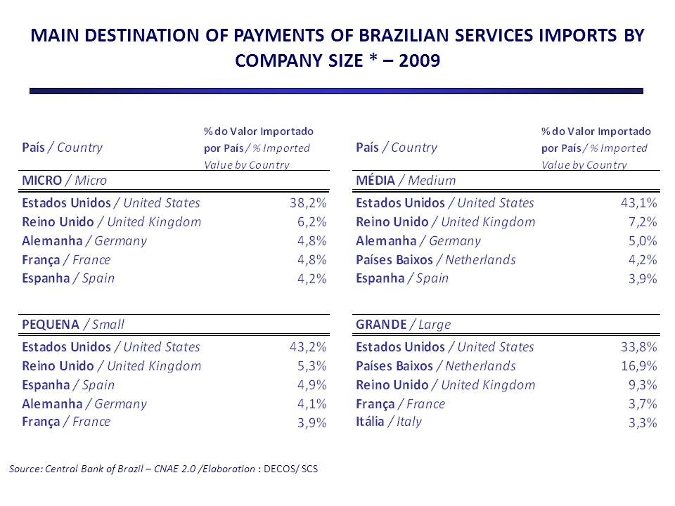 MAIN DESTINATION OF PAYMENTS OF BRAZILIAN SERVICES IMPORTS BY COMPANY SIZE * – 2009 Source: Central Bank of Brazil – CNAE 2.0 /Elaboration : DECOS/ SCS