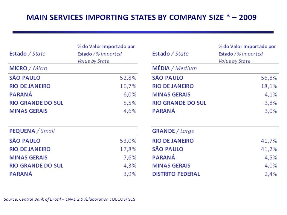 MAIN SERVICES IMPORTING STATES BY COMPANY SIZE * – 2009 Source: Central Bank of Brazil – CNAE 2.0 /Elaboration : DECOS/ SCS