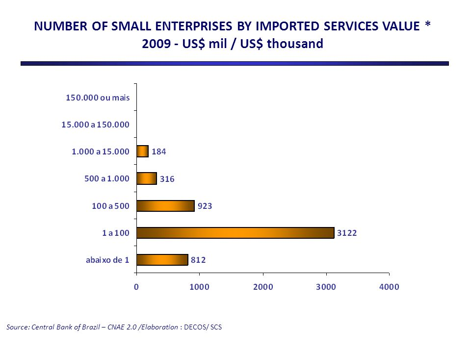 Source: Central Bank of Brazil – CNAE 2.0 /Elaboration : DECOS/ SCS NUMBER OF SMALL ENTERPRISES BY IMPORTED SERVICES VALUE * 2009 - US$ mil / US$ thousand