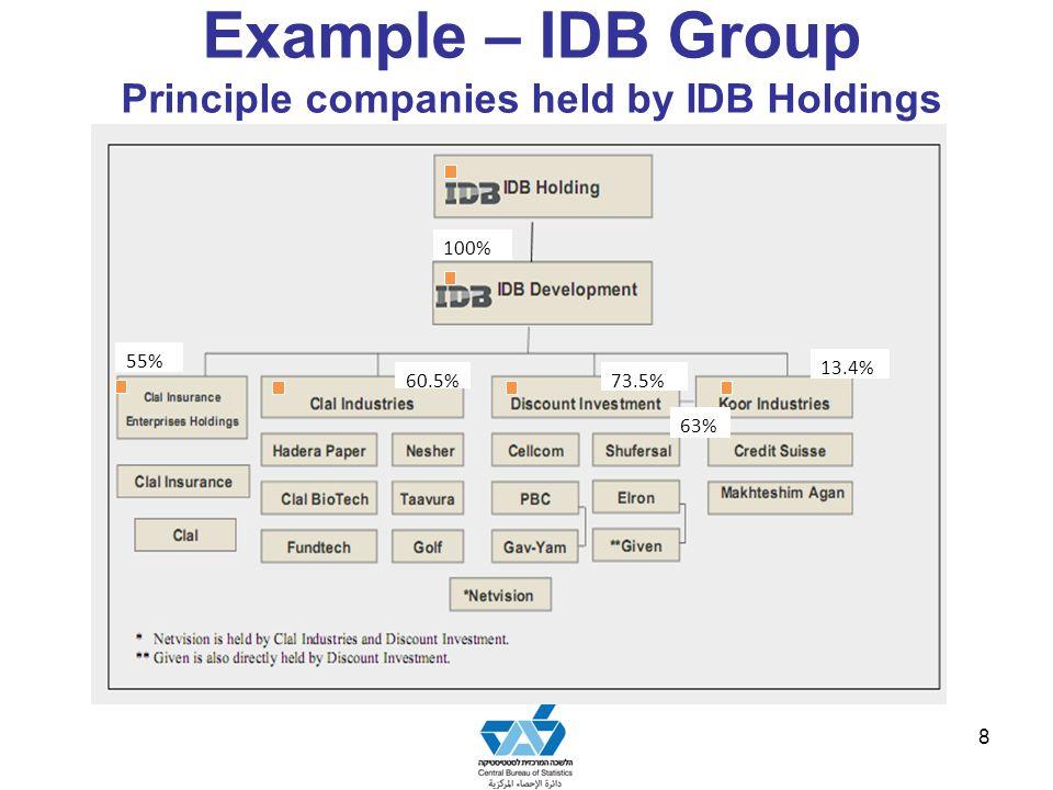 Example – IDB Group Principle companies held by IDB Holdings 8 100% 13.4% 73.5%60.5% 55% 63%