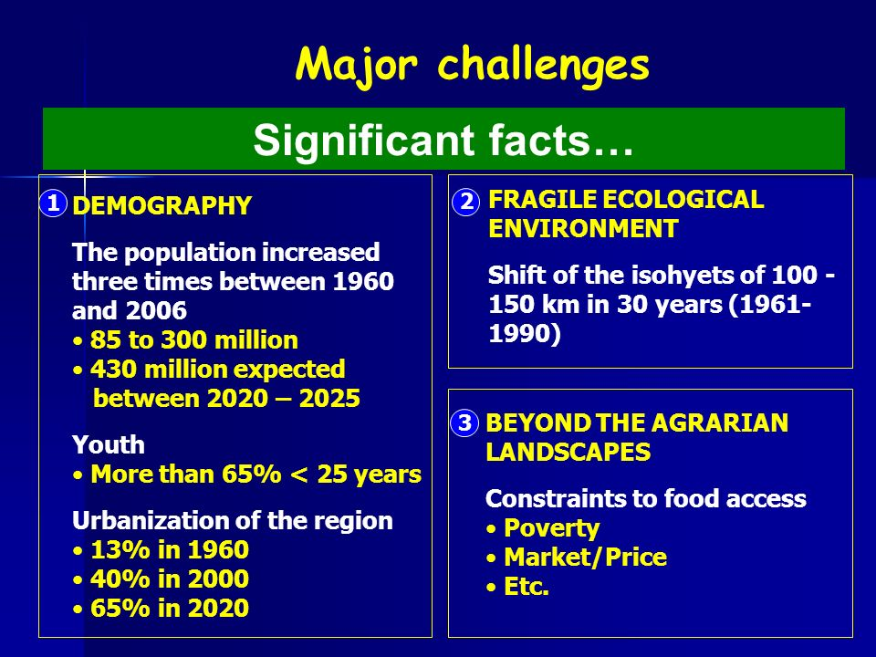 Significant facts… Major challenges FRAGILE ECOLOGICAL ENVIRONMENT Shift of the isohyets of km in 30 years ( ) 2 3 BEYOND THE AGRARIAN LANDSCAPES Constraints to food access Poverty Market/Price Etc.