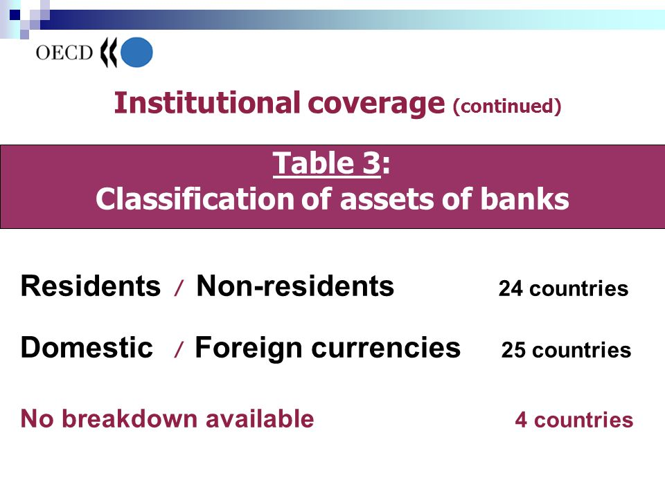Residents / Non-residents 24 countries Domestic / Foreign currencies 25 countries No breakdown available 4 countries Table 3: Classification of assets of banks Institutional coverage (continued)