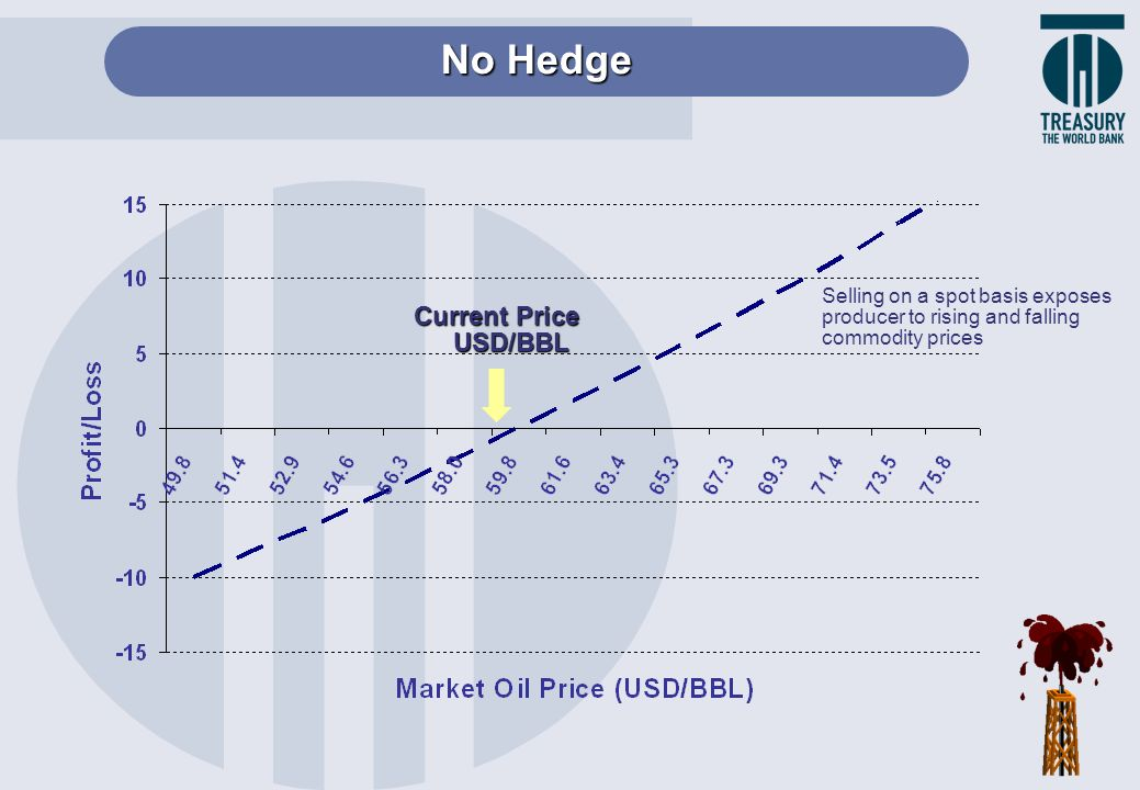 No Hedge Current Price USD/BBL Selling on a spot basis exposes producer to rising and falling commodity prices