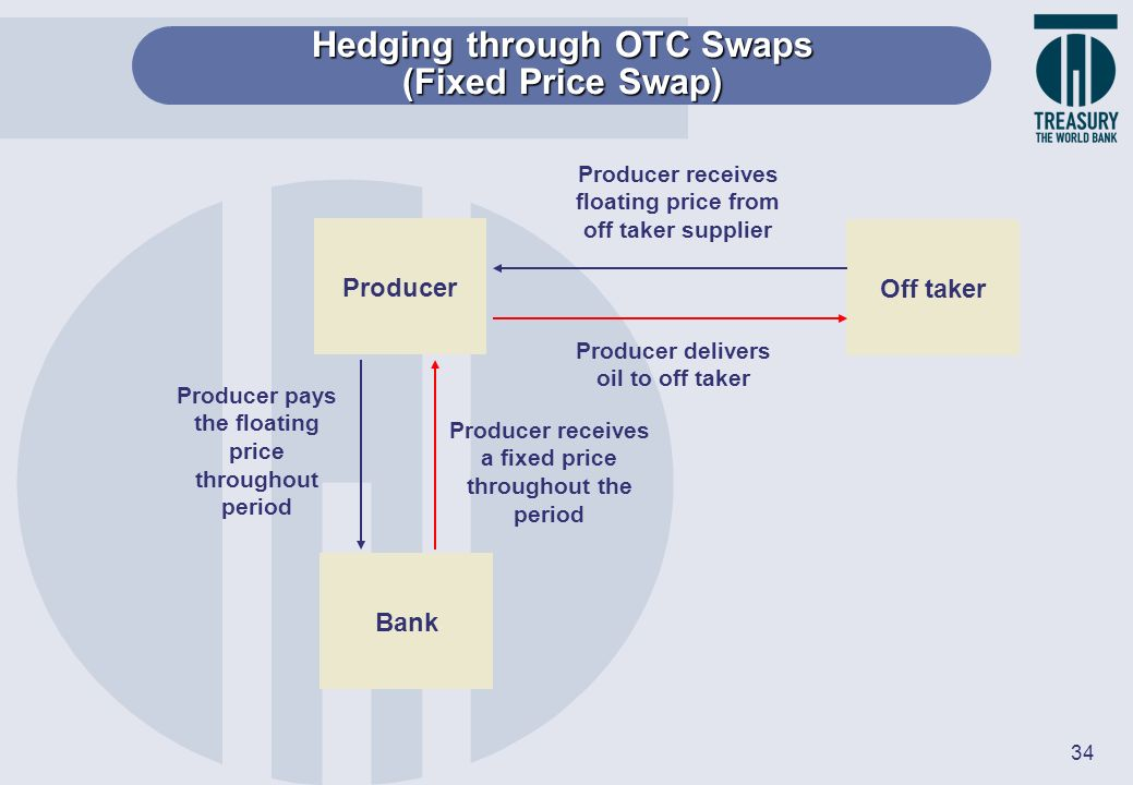 34 Producer Bank Off taker Producer receives floating price from off taker supplier Producer delivers oil to off taker Producer receives a fixed price
