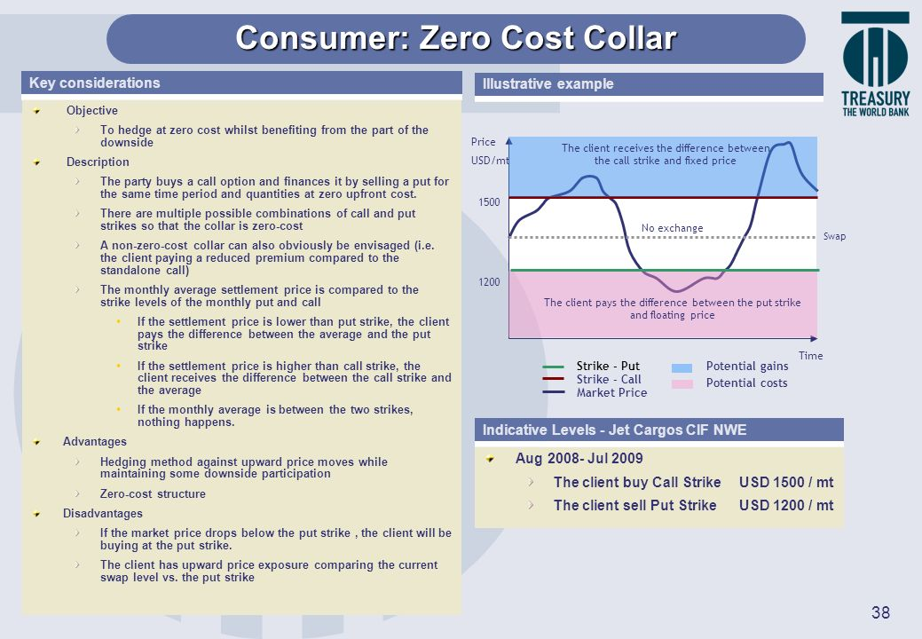 38 Objective To hedge at zero cost whilst benefiting from the part of the downside Description The party buys a call option and finances it by selling