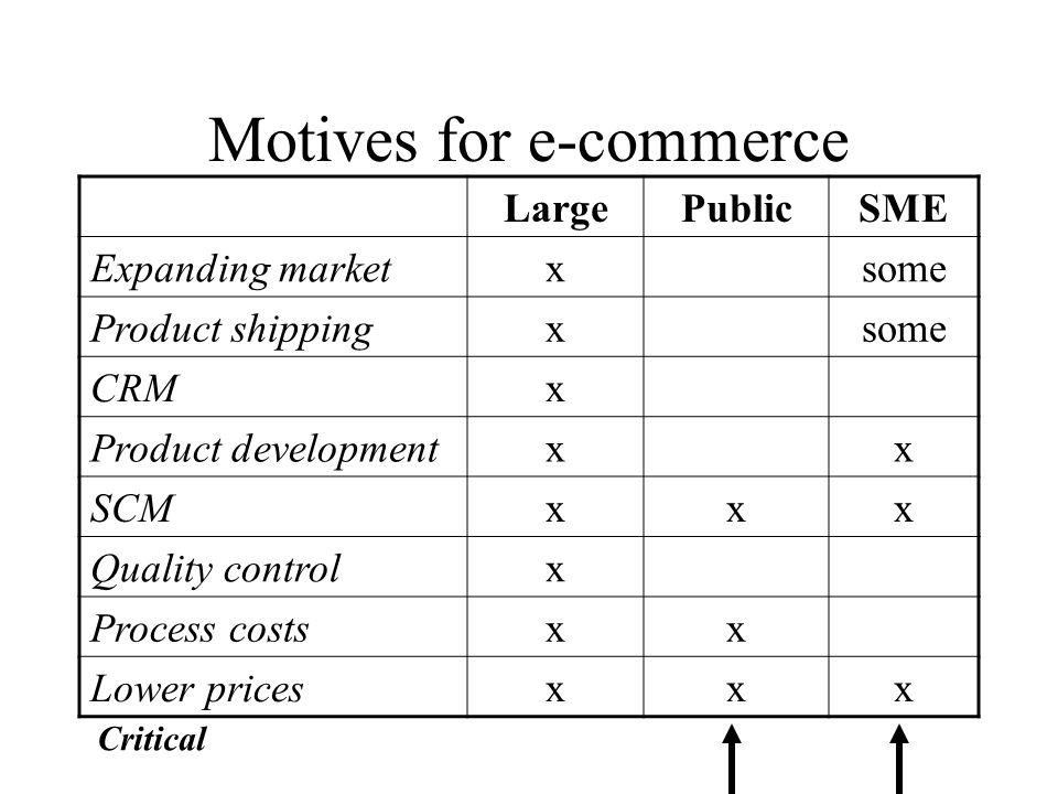 Motives for e-commerce LargePublicSME Expanding marketxsome Product shippingxsome CRMx Product developmentxx SCMxxx Quality controlx Process costsxx Lower pricesxxx Critical