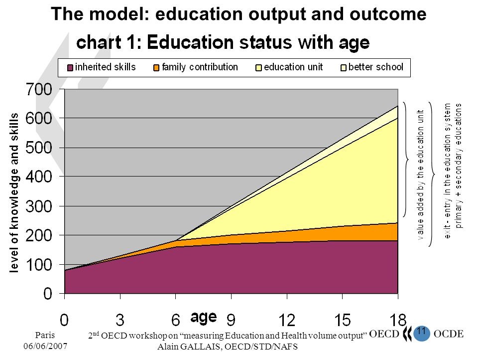 11 Paris 06/06/2007 2 nd OECD workshop on measuring Education and Health volume output Alain GALLAIS, OECD/STD/NAFS The model: education output and ou
