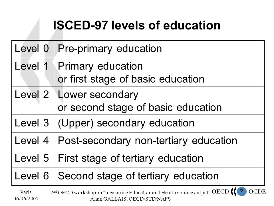5 Paris 06/06/2007 2 nd OECD workshop on measuring Education and Health volume output Alain GALLAIS, OECD/STD/NAFS ISCED-97 levels of education Level