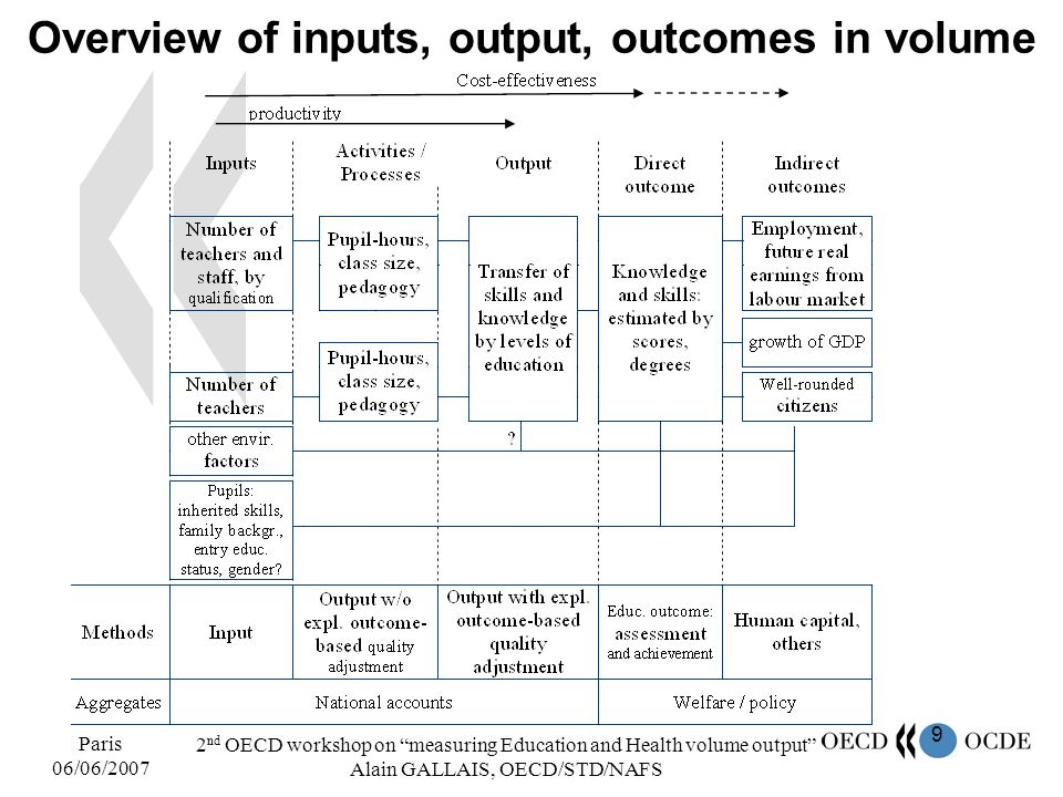 9 Paris 06/06/2007 2 nd OECD workshop on measuring Education and Health volume output Alain GALLAIS, OECD/STD/NAFS Overview of inputs, output, outcome