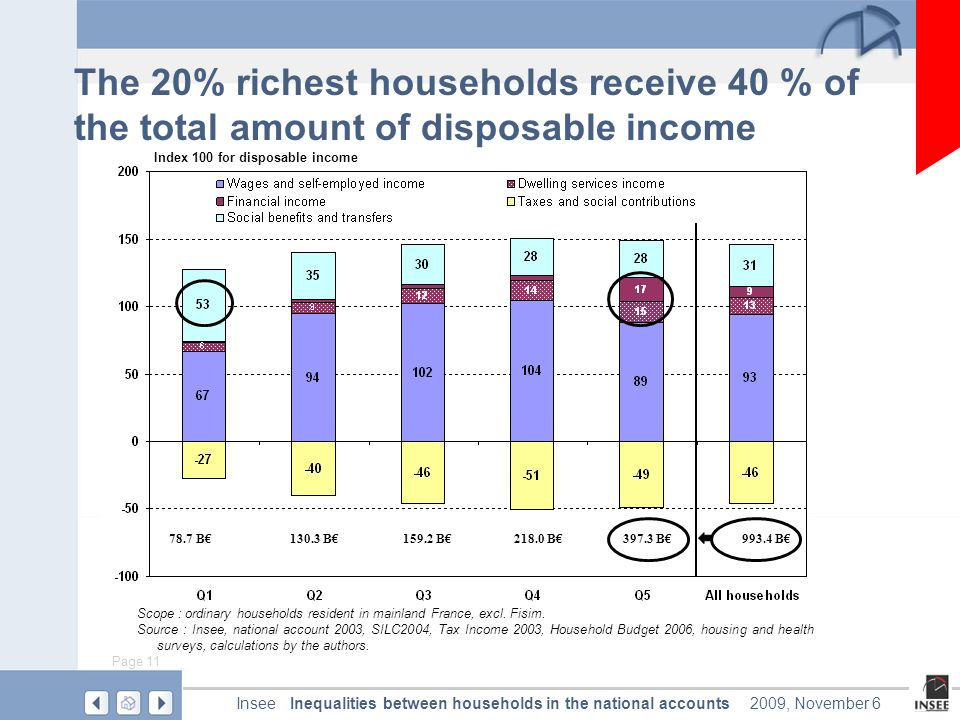 Page 11 Inequalities between households in the national accountsInsee2009, November 6 The 20% richest households receive 40 % of the total amount of disposable income Scope : ordinary households resident in mainland France, excl.