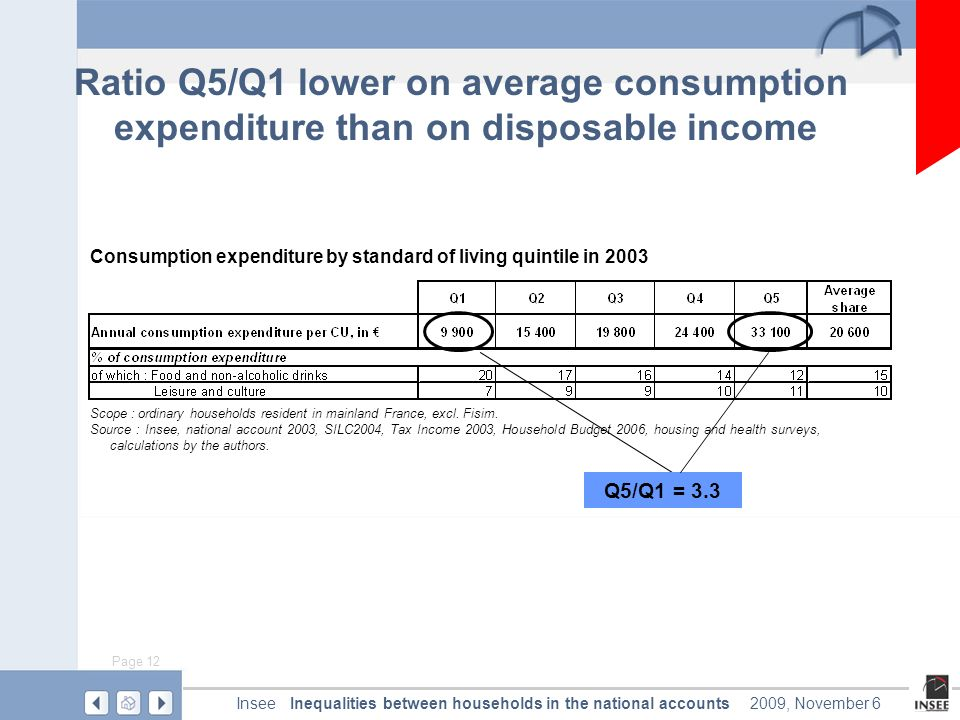 Page 12 Inequalities between households in the national accountsInsee2009, November 6 Ratio Q5/Q1 lower on average consumption expenditure than on disposable income Consumption expenditure by standard of living quintile in 2003 Scope : ordinary households resident in mainland France, excl.