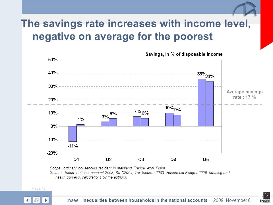 Page 13 Inequalities between households in the national accountsInsee2009, November 6 The savings rate increases with income level, negative on average for the poorest Average savings rate : 17 % Scope : ordinary households resident in mainland France, excl.