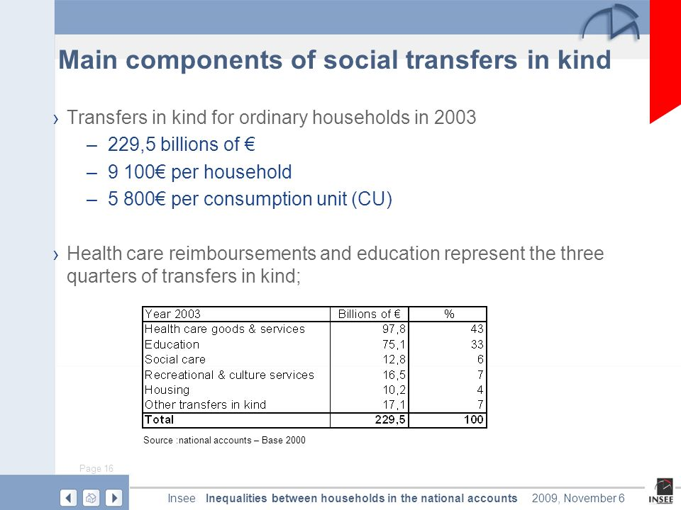 Page 16 Inequalities between households in the national accountsInsee2009, November 6 Main components of social transfers in kind Transfers in kind for ordinary households in 2003 –229,5 billions of –9 100 per household –5 800 per consumption unit (CU) Health care reimboursements and education represent the three quarters of transfers in kind; Source :national accounts – Base 2000
