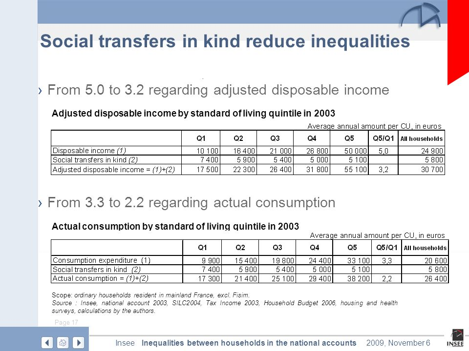 Page 17 Inequalities between households in the national accountsInsee2009, November 6 From 5.0 to 3.2 regarding adjusted disposable income From 3.3 to