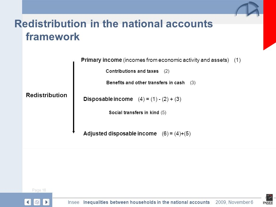 Page 18 Inequalities between households in the national accountsInsee2009, November 6 Redistribution in the national accounts framework Primary income