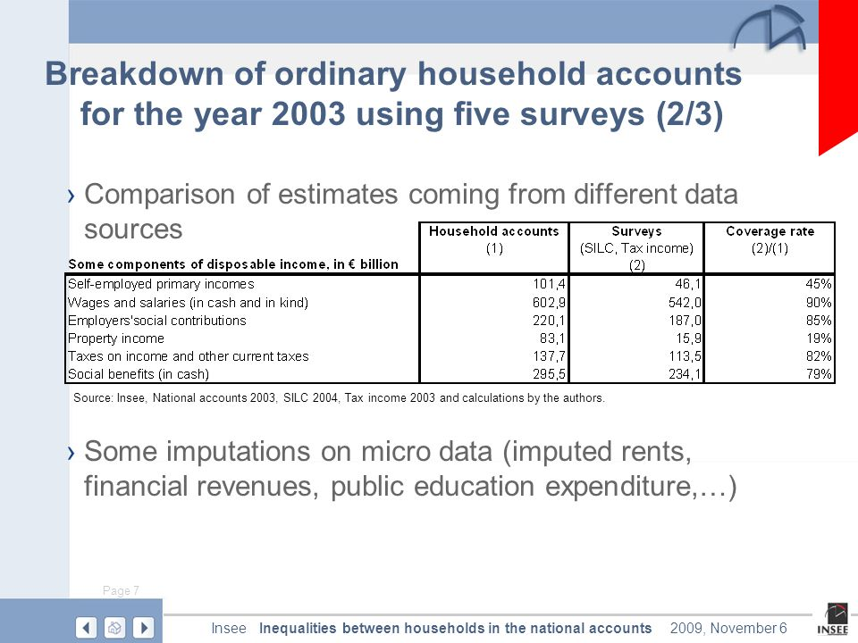 Page 7 Inequalities between households in the national accountsInsee2009, November 6 Comparison of estimates coming from different data sources Some imputations on micro data (imputed rents, financial revenues, public education expenditure,…) Breakdown of ordinary household accounts for the year 2003 using five surveys (2/3) Source: Insee, National accounts 2003, SILC 2004, Tax income 2003 and calculations by the authors.