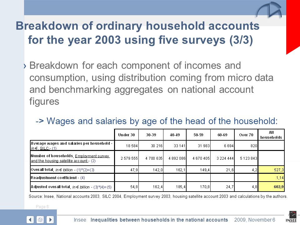 Page 8 Inequalities between households in the national accountsInsee2009, November 6 Breakdown of ordinary household accounts for the year 2003 using