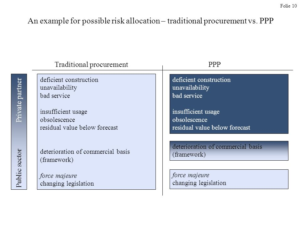 Folie 10 An example for possible risk allocation – traditional procurement vs.