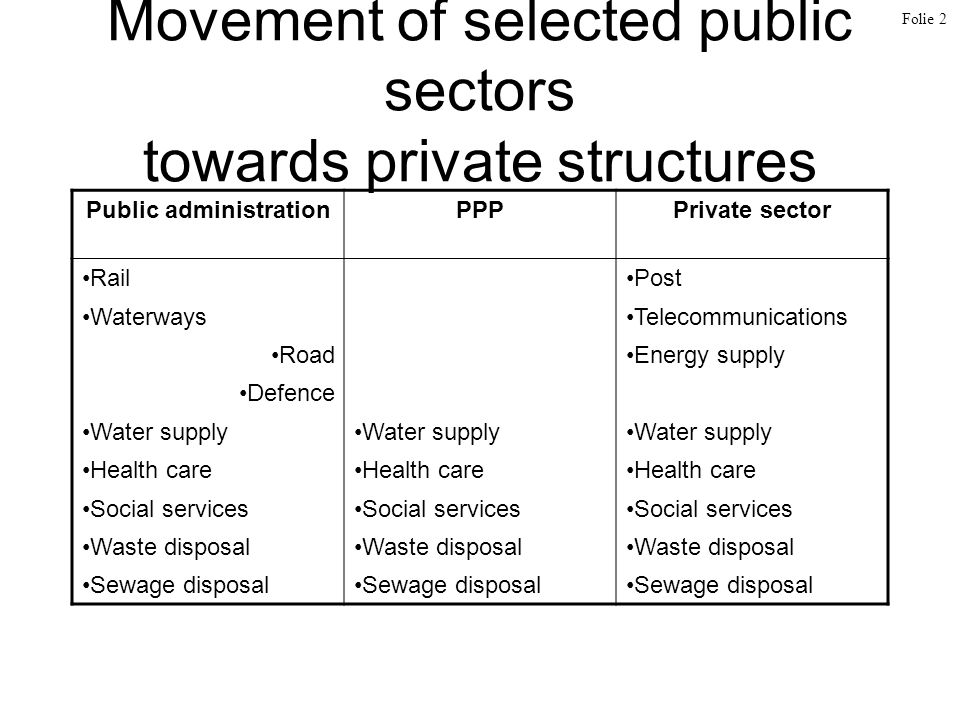 Movement of selected public sectors towards private structures Public administrationPPPPrivate sector RailPost WaterwaysTelecommunications RoadEnergy supply Defence Water supply Health care Social services Waste disposal Sewage disposal Folie 2