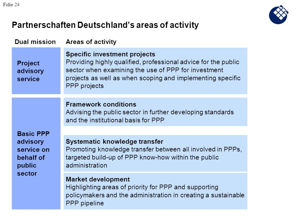 Partnerschaften Deutschlands areas of activity Specific investment projects Providing highly qualified, professional advice for the public sector when examining the use of PPP for investment projects as well as when scoping and implementing specific PPP projects Framework conditions Advising the public sector in further developing standards and the institutional basis for PPP Dual mission Systematic knowledge transfer Promoting knowledge transfer between all involved in PPPs, targeted build-up of PPP know-how within the public administration Market development Highlighting areas of priority for PPP and supporting policymakers and the administration in creating a sustainable PPP pipeline Project advisory service Basic PPP advisory service on behalf of public sector Areas of activity Folie 24