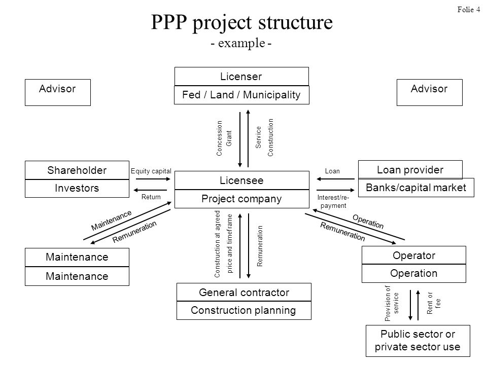 Folie 4 PPP project structure - example - Advisor Licenser Fed / Land / Municipality Loan provider Licensee Project company General contractor Construction planning Banks/capital market Shareholder Investors Maintenance Public sector or private sector use Operator Operation Rent or fee Provision of service Concession Grant Interest/re- payment Maintenance Return Equity capitalLoan Remuneration Operation Service Construction Construction at agreed price and timeframe Remuneration