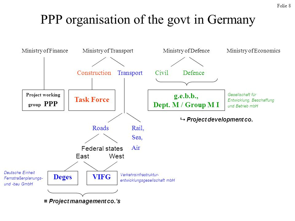Folie 8 PPP organisation of the govt in Germany Ministry of Finance Construction Transport Civil Defence Project working group PPP Roads Rail, Sea, Air Federal states East West Task Force VIFGDeges Ministry of Defence Ministry of Transport Ministry of Economics Project development co.