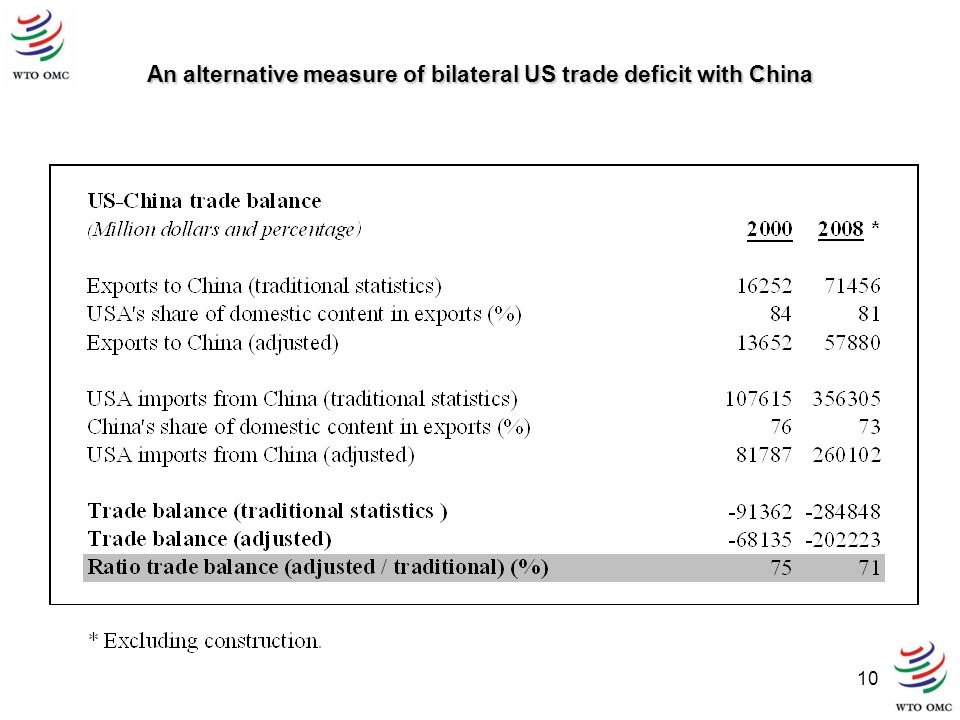 10 An alternative measure of bilateral US trade deficit with China
