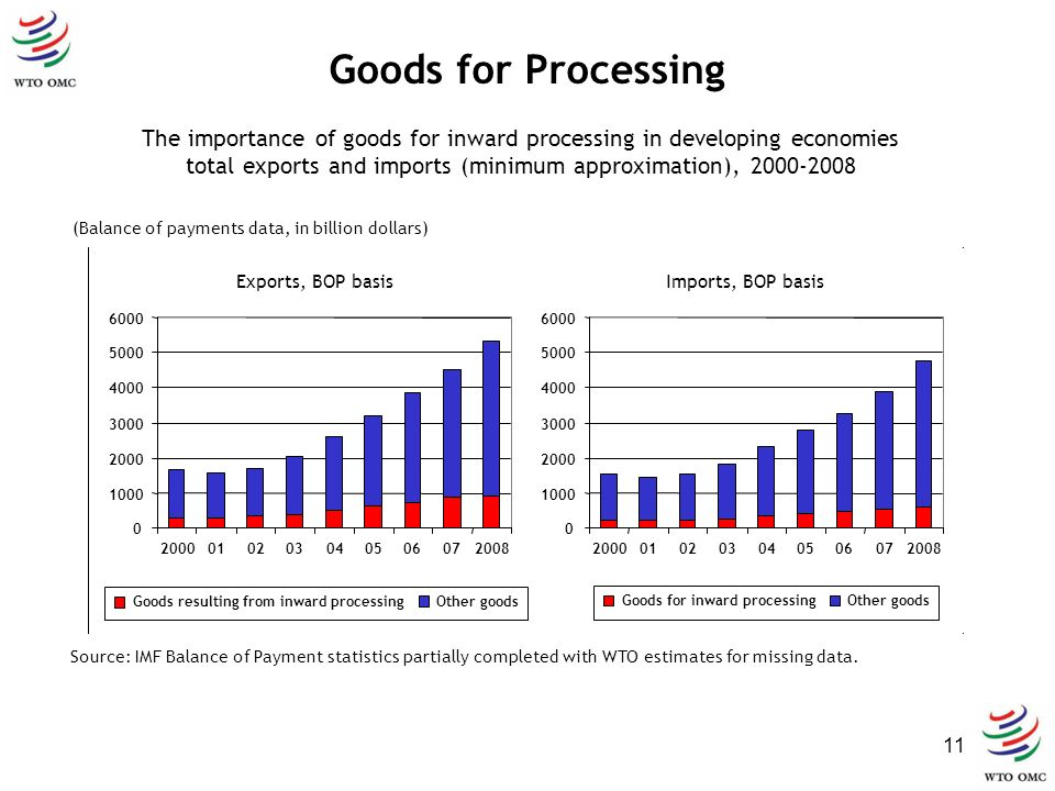 11 Goods for Processing (Balance of payments data, in billion dollars) Source: IMF Balance of Payment statistics partially completed with WTO estimate