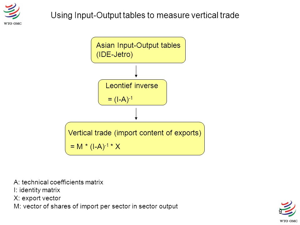 9 Asian Input-Output tables (IDE-Jetro) Leontief inverse = (I-A) -1 Vertical trade (import content of exports) = M * (I-A) -1 * X A: technical coeffic