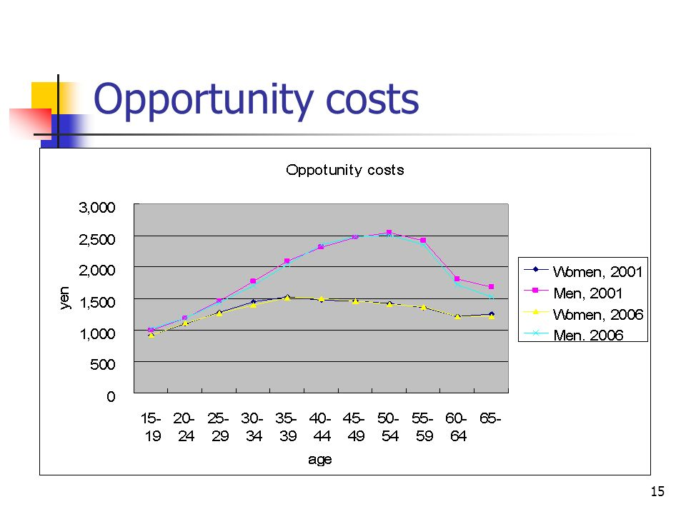 15 Opportunity costs